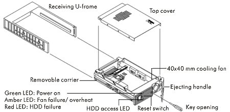 mobile dock for scsi hard drives, removable frame and tray, drive module, data carrier, ide, scsi,usb and firewire with lcd display