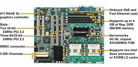 Tyan Tiger GC-SL S2727GN-533 motherboard, Tyan Socket 604 motherboards, motherboards based on ServerWorks Grand Champion SL chipset